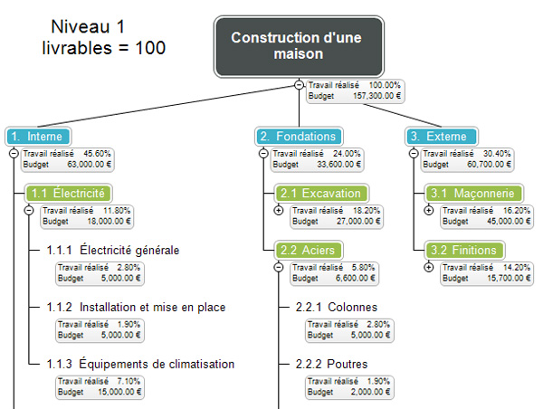 Le WBS (Work Breakdown Structure) en quelques mots
